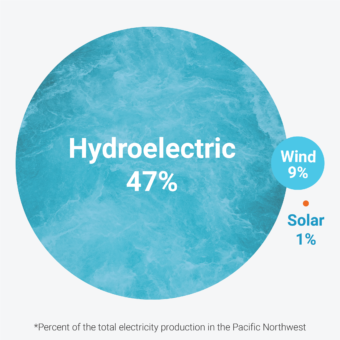 Hydroelectric 47%. Wind 9%. Solar 1%. Percent of the total electricity production in the Pacific Northwest.