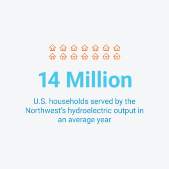 14 million US households served by the Northwest's hydroelectric output in an average year.