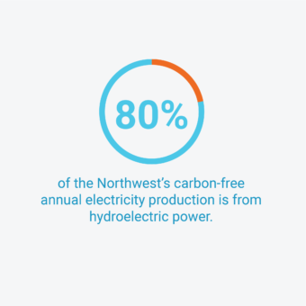 80% of the Northwest's carbon-free annual electricity production is from hydroelectric power.
